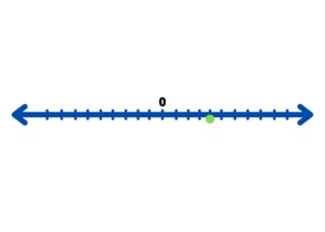 number line point
