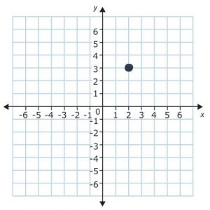 point on a graph quadrant 1