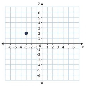 point on a plane in quadrant 2