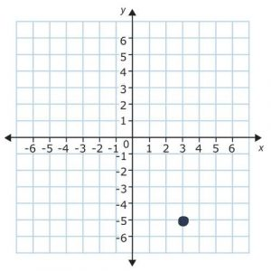 point on a plane in quadrant 4