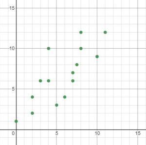 correlation points
