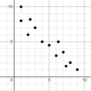 correlation down