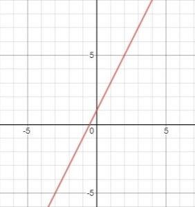 line positive slope