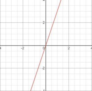 equation of line origin