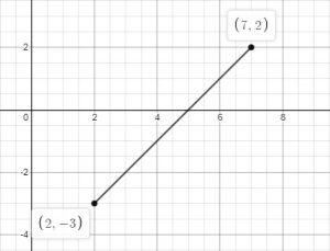 line segment positive