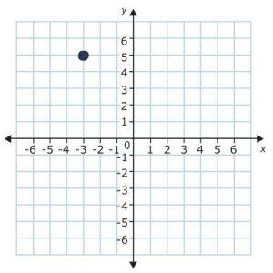 point in quadrant 2