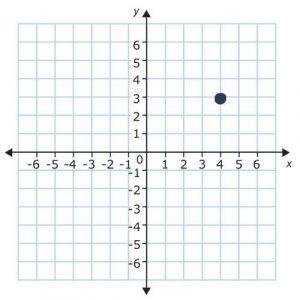point in quadrant 1