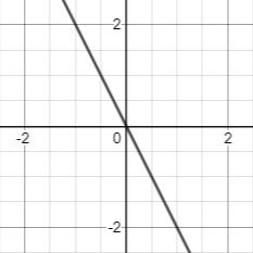 negative slope line