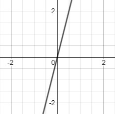 steep slope origin line