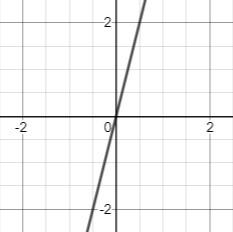 line steep slope
