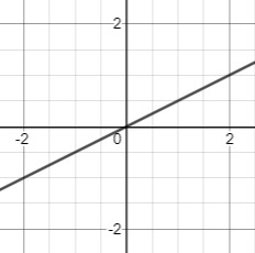 graph of a line