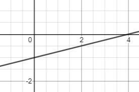 line graph fraction slope