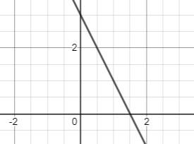negative steep slope line
