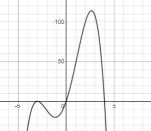 graph polynomial function