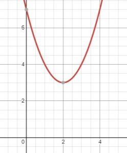 parabola shifted up