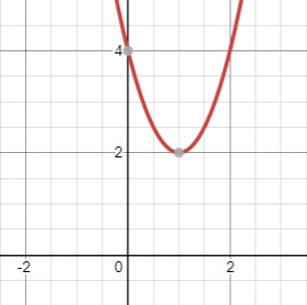parabola no x-intercepts
