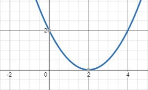 parabola shifted right two units