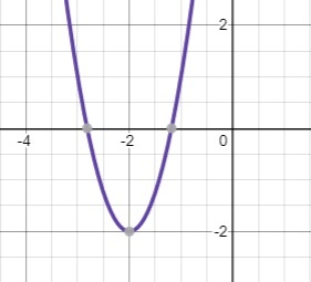 parabola shifted left