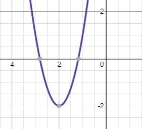 parabola shifted left