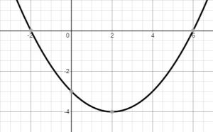 parabola horizontally stretched