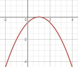 reflected parabola