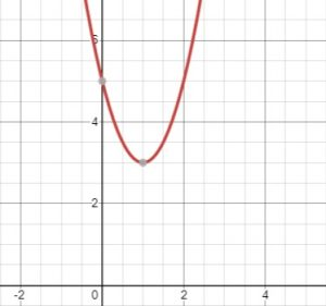 parabola opens up