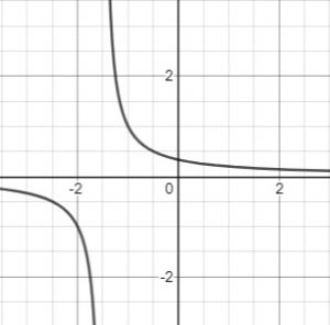 rational function shifted