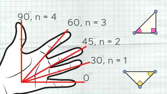 Trigonometry on fingers diagram