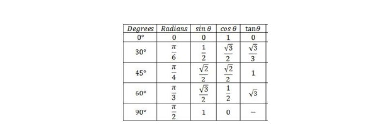 Trig ratios special angles table