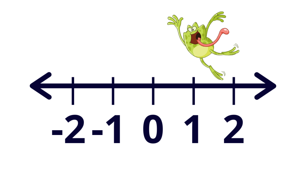 Integers number line