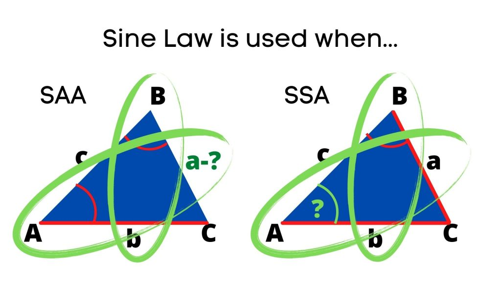 when to use sine law
