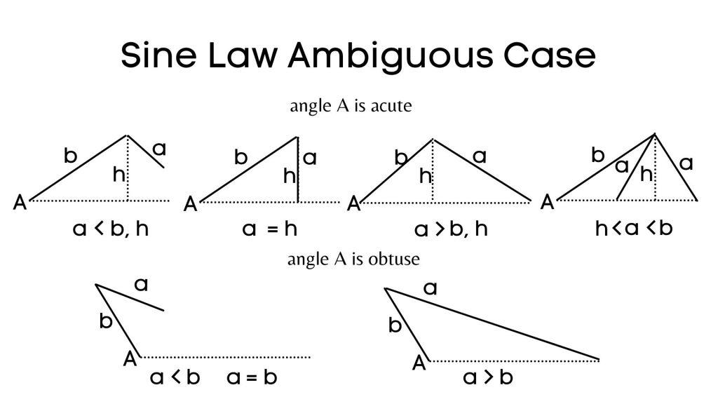 Sine Law Ambiguous Case outcomes