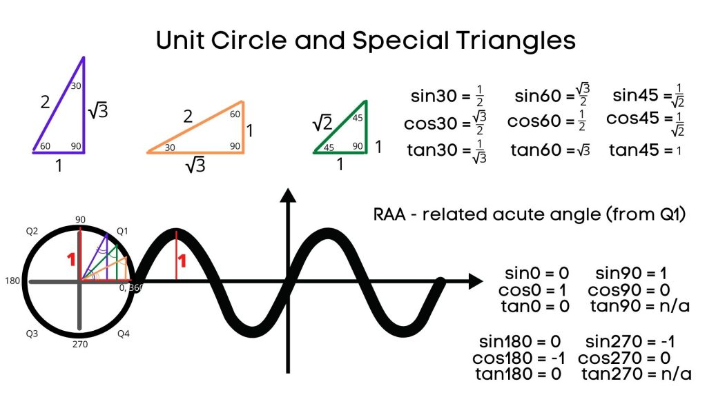 special triangles and unit circle