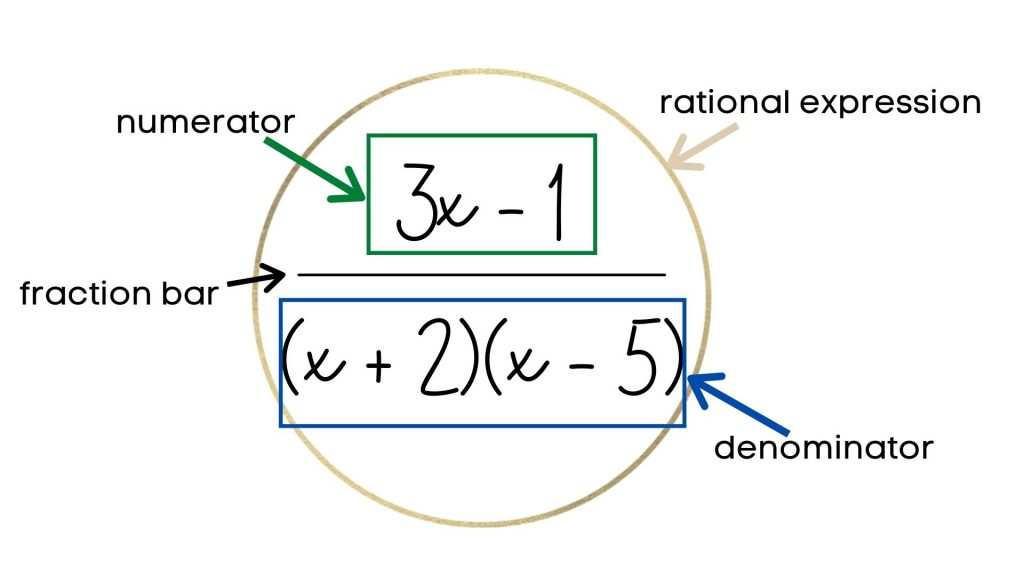 definition of a rational expression