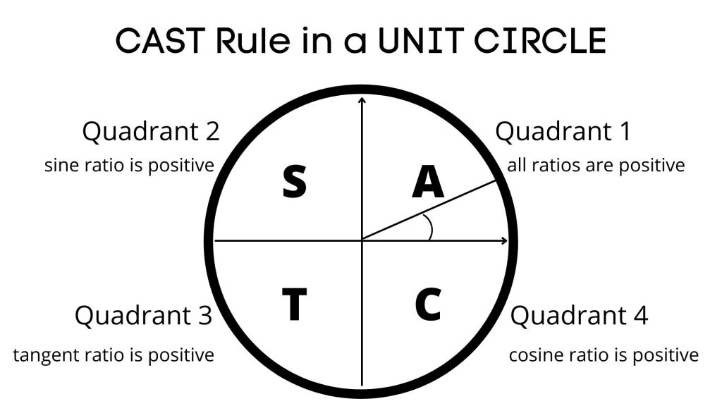 unit circle and cast rule