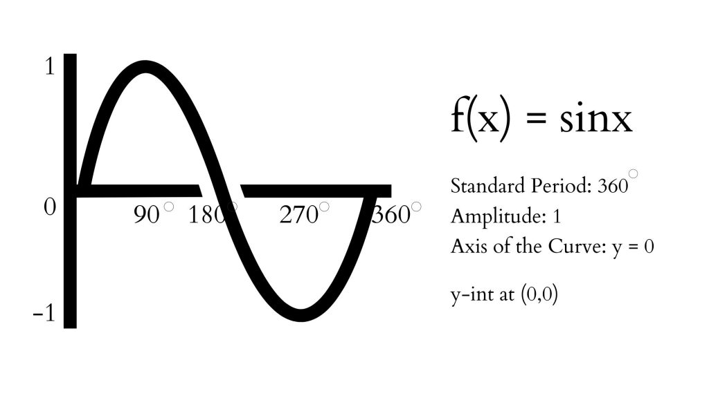 graph and characteristics of sine function