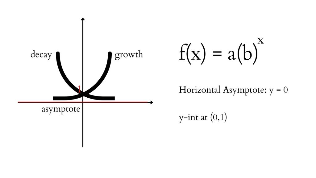 exponential function graph and equation