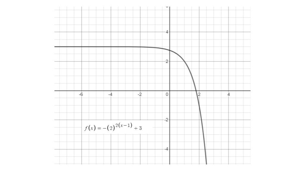 transformed exponential function
