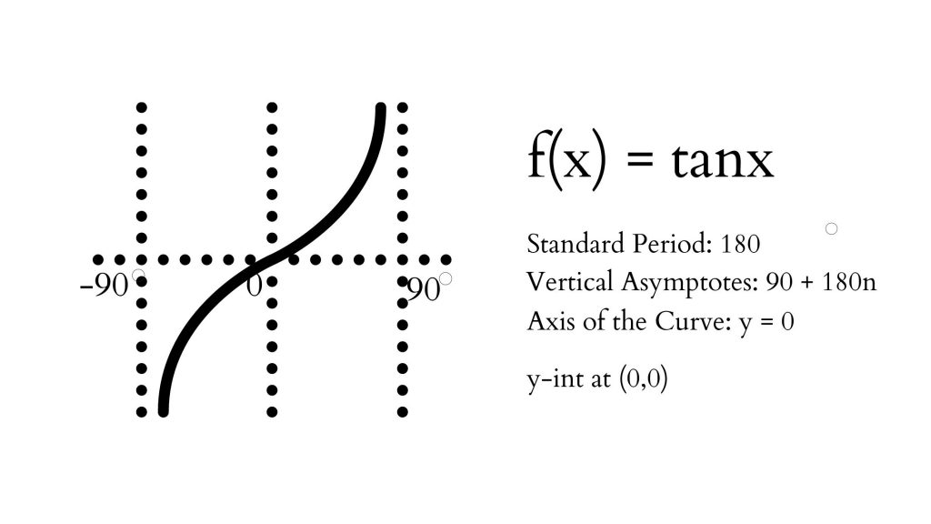 tangent function graph and characteristics