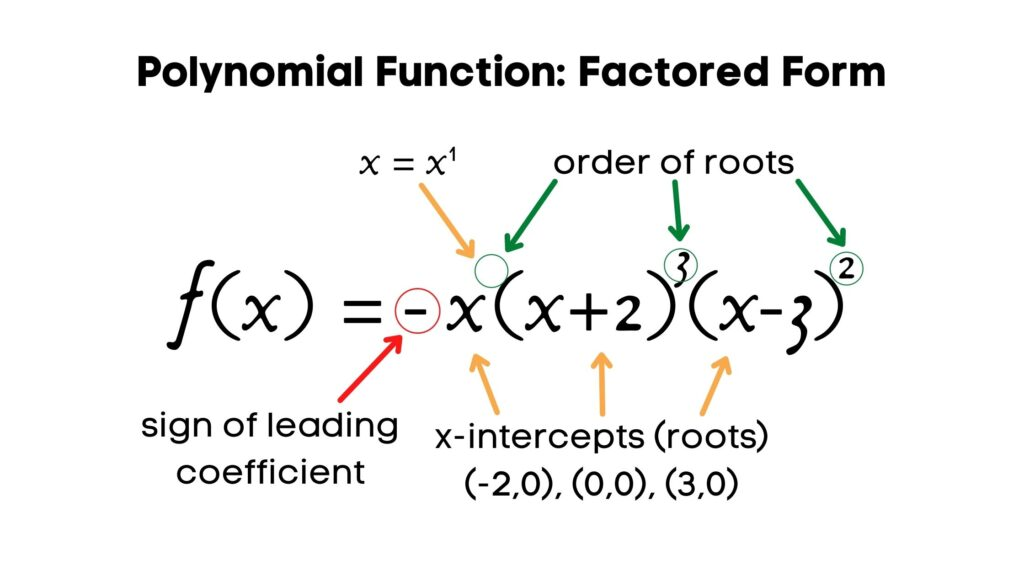 polynomial function factored form